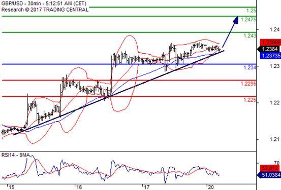 交易策略: 在 1.2340 之上,看涨,目标价位为 1.2430 ,然后为 1.2475 。