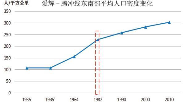 爱辉-腾冲线东南部平均人口密度变化