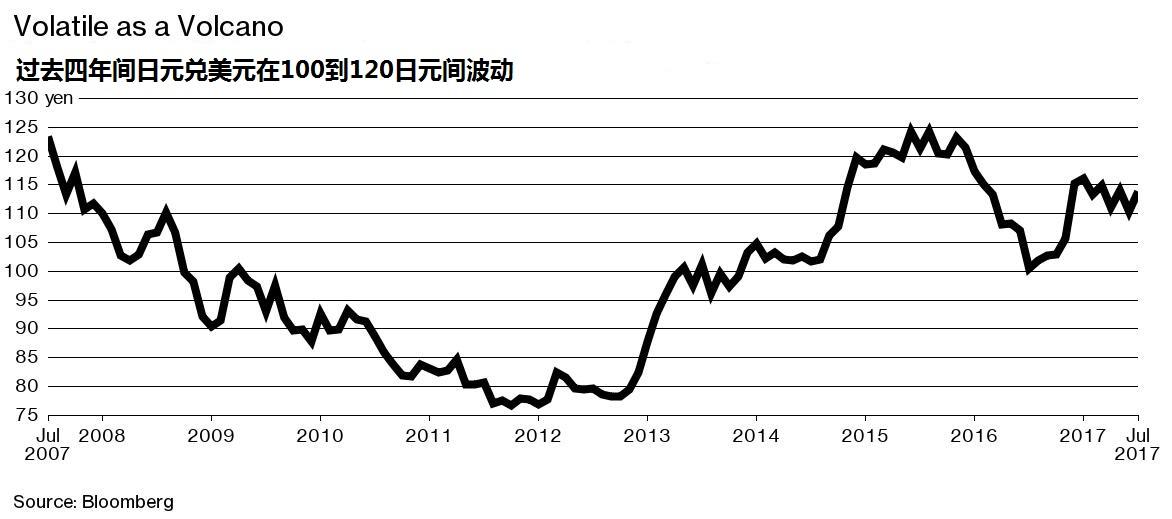 """图解日本央行再挥固定利率操作大棒?这可能是在""""玩火"""""""