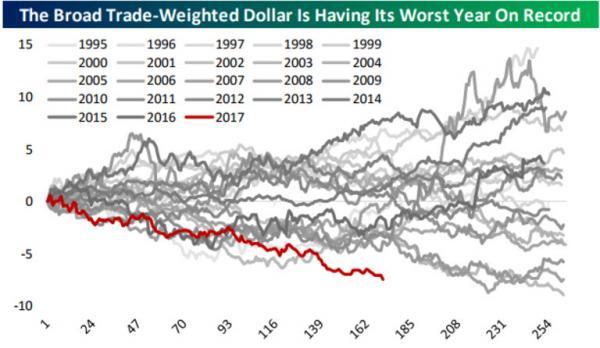 """图解三十年一遇的美元""""弱势年""""!当下你该抄底还是追空?"""