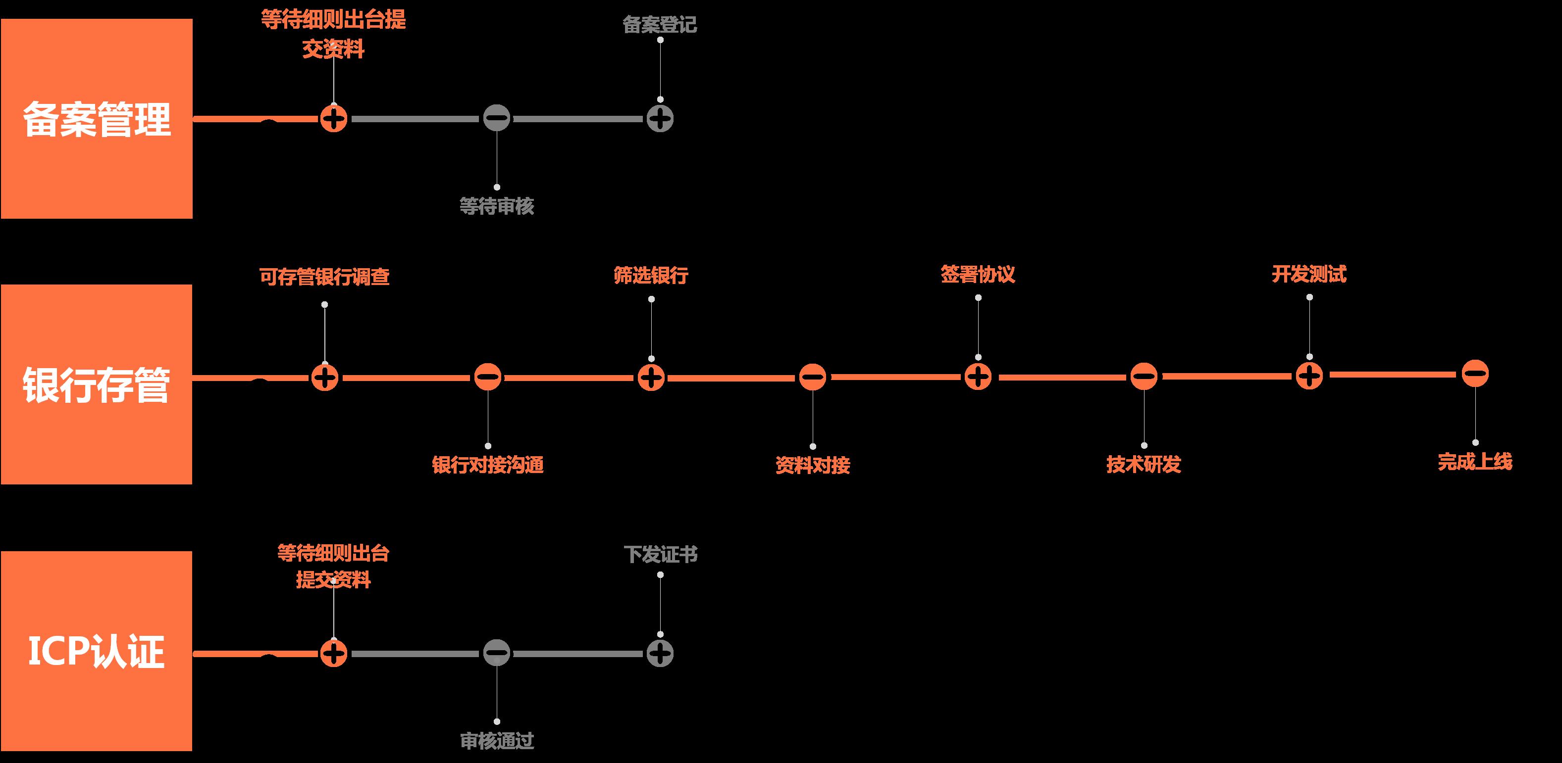 合规化进程