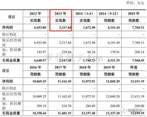 2014年8月6日,上市公司向中国证监会递交非公开发行股票申请.