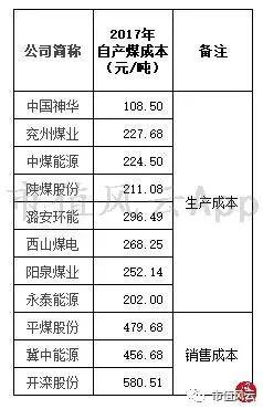 (来源:上市公司年报、官网、中国煤炭建设协会)