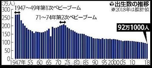 今年3月,日本国立社会保障与人口题目钻研所估算称,65岁以上晚年人所占的比例将从2015年的26.6%挑高至2045年的36.8%。