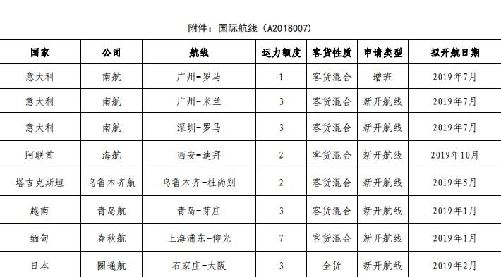 民航局公示国际航线经营允诺 圆滑拟新添直飞大阪货运航线