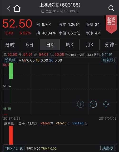 5G、创投板块成为今天市场唯一的亮点,反势大涨。东方通信和达安股份两只龙头个股外现出多,东方通信走出六天五板走情,11月26日走情开启以来暴涨180%;达安股份6连板;特发新闻、欣天科技、南京熊猫也相继涨停。