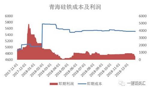 硅铁生产成本及生产收好,青海地不同离为5507元/吨及443元/吨,收好率8.1%;宁夏地不同离为5759元/吨及191元/吨,收好率3.3%。