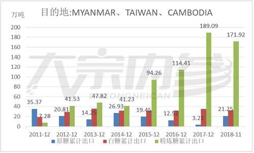 数据来源:泰国糖厂说相符会 南华钻研