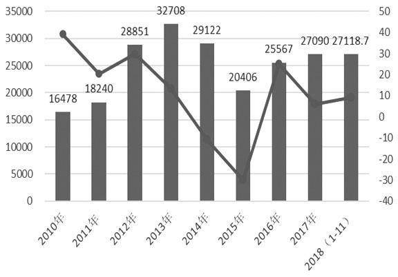 图为煤炭年度进口量(万吨)