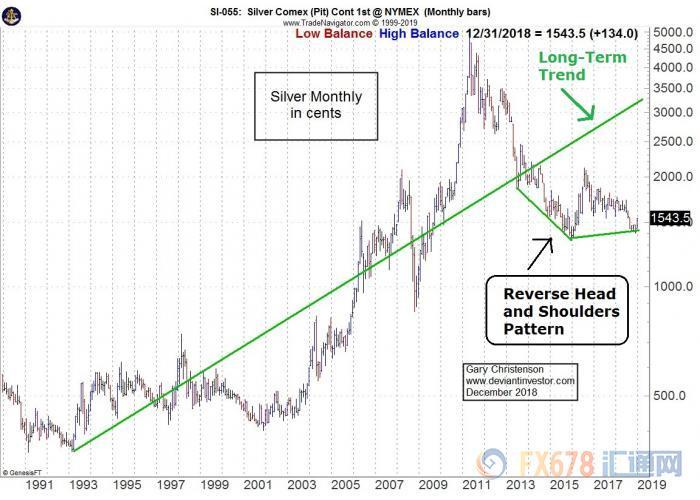 金融精英們管理並經常壓低價格。 白銀價格偶爾會上漲,令賣空者和當權者感到恐慌。 另一輪大規模反彈可能很快就會出現。