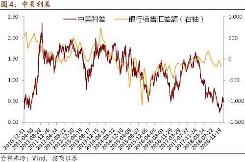 从近期交易量指数的走势来看,1月份再度出现了明显反弹,上周中国外汇市场交易量小幅走高。
