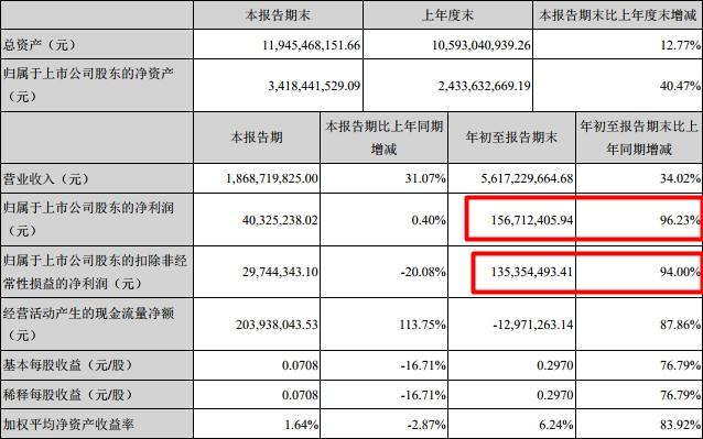 东北制药计提坏账 将减少公司 2018年利润总额1.99亿元