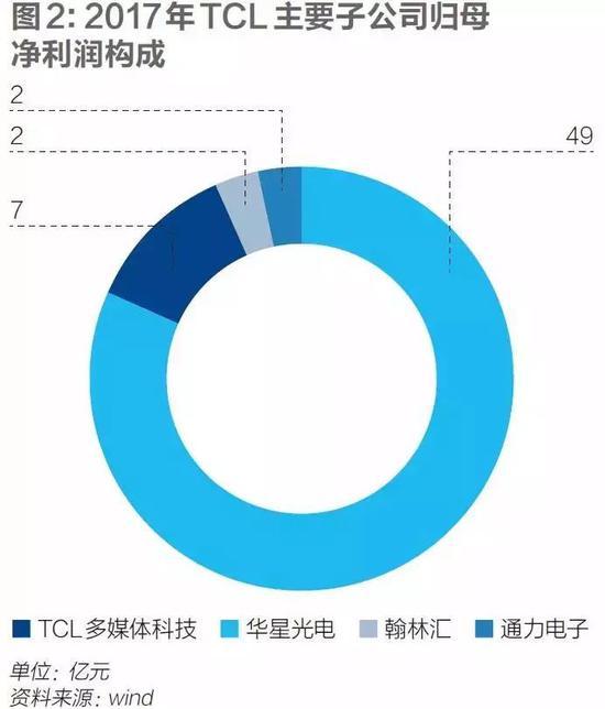 相比之下,华星光电所属的显示面板行业就是另外一幅光景了。TCL从2009年开始投资建设面板生产线,产能不断扩大,到现在为止已拥有两条8.5代电视面板生产线、一条6代LTPS显示面板生产线以及一条11代高端显示面板生产线,另有两条生产线正在建设中。2018年前三季度,TCL的电视面板销量已经跻身世界第五。
