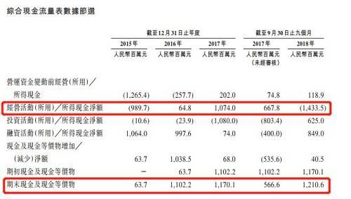 猫眼账面的现金及金融资产因此从2017年年末的21.3亿元下滑至2018年9月底的15.03亿元,流动资金压力大增。