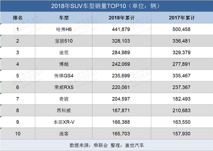 """2018十大热销SUV:谁稳站高位?谁""""地位不保""""?"""