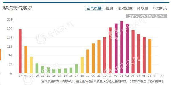 """北京霾又起夜间大风""""救场"""" 明最高气温仅-2℃"""