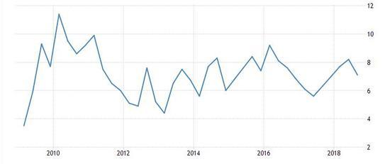 中国 印度 gdp增长率_印度各邦gdp