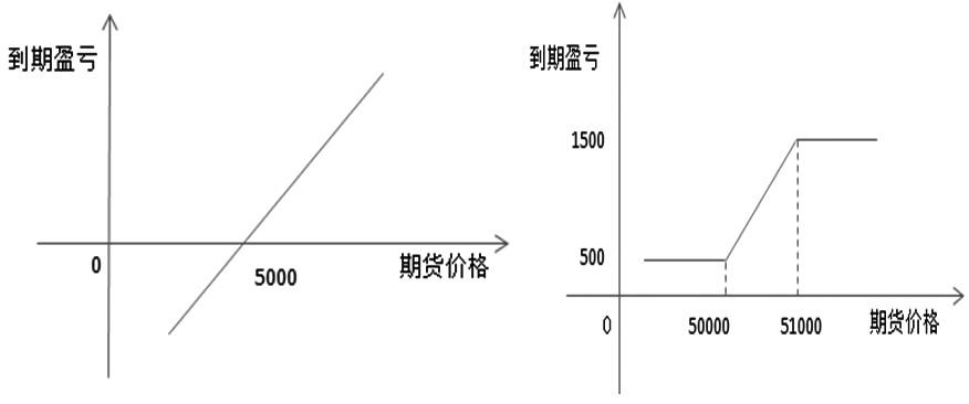 图为买入期货盈亏结构(左)和转换后的盈亏结构(右)