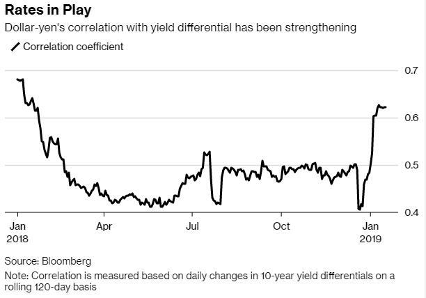 """渣打银行驻新加坡宏观策略师Mayank Mishra在接受彭博电视(Bloomberg Television)采访时表示,""""我们一直在寻找做空美元的催化剂,而美联储愈发鸽派的立场可能就是答案。做空美元兑日元是我们目前对G10货币交易中最坚定的看法之一。"""""""