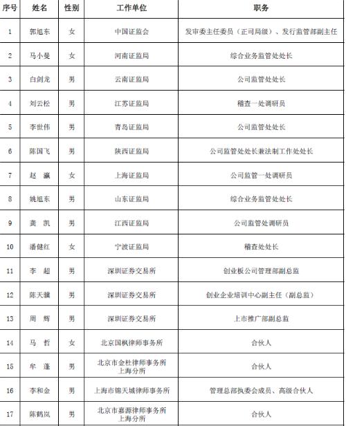 证监会公示第十八届发审委委员拟任人选