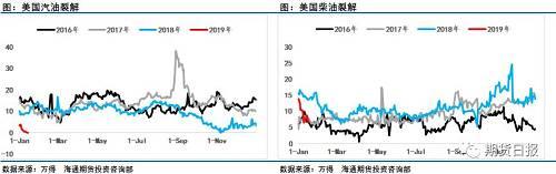 通过美国,、欧洲和中国,成。品油市。场对。比可以很明确的看出,汽油裂解差持续。处于多年来低位,恶化局势没有改善情况。另外柴油市。场2018年表现可谓强势,但时间进入2019年之后可以看到中国,、美国,因季节性淡季柴油裂解差处在。走弱阶段,且弱于2018年初同。期表现,只有最为强势的欧洲市。场的柴油表现尚可,这在。汽油利润表现令人。失望背景下,让人。不禁担心2019年成。品油市。场的表现。