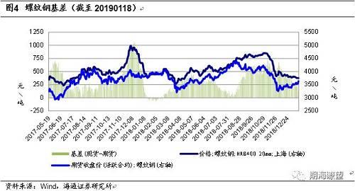 新年期货市场为什么普遍反弹?