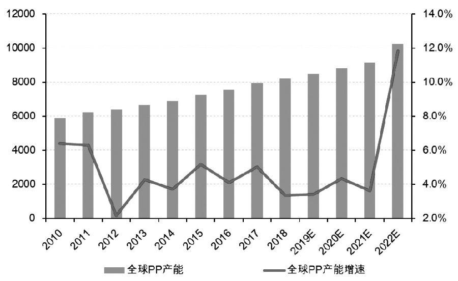图为2010—2022年全球PP产能投放(单位: 万吨)