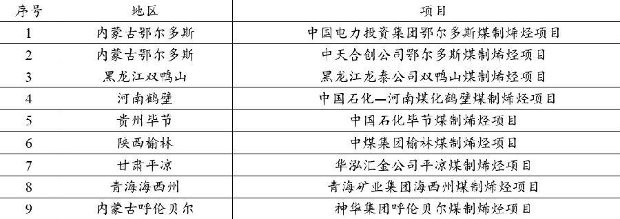 外为吾国煤制烯烃升级示范项现在