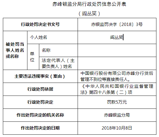 中国银行赤峰分行违法领两张罚单 贷后管理不到位