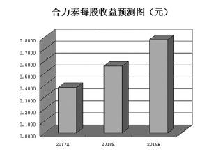 编者按:随着基金2018年四季报披露完毕,基金重仓股也浮出水面。《证券日报》市场研究中心根据同花顺数据统计发现,截至2018年四季度末,基金共计持有1468只个股,新进增持个股数量达到1281只。通过进一步梳理发现,电子、房地产、通信等三行业基金2018年四季度新进或增仓个股数量占行业内基金重仓股比例居前。今日本版特对上述三行业进行分析,并挖掘相关个股机会,以飨读者。