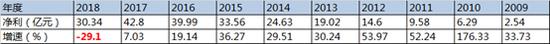 郑州银行上市4月:净利降30%增速12行垫底 股价近破发