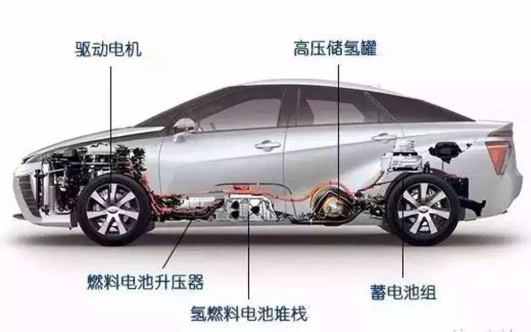 """加大燃料电池发动机的研发力度 新能源汽车要""""燃""""起?"""