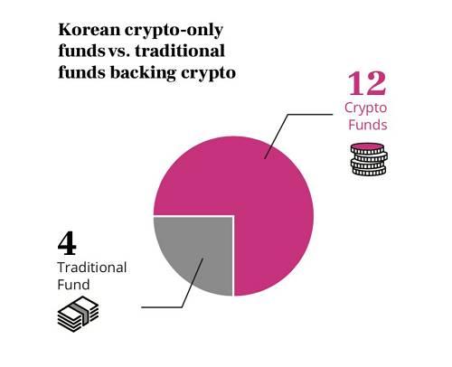 韩国加密货币领域中,加密基金和传统基金的数量对比