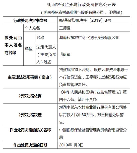 湖南祁东农商行被罚30万:贷款抵押物不合规