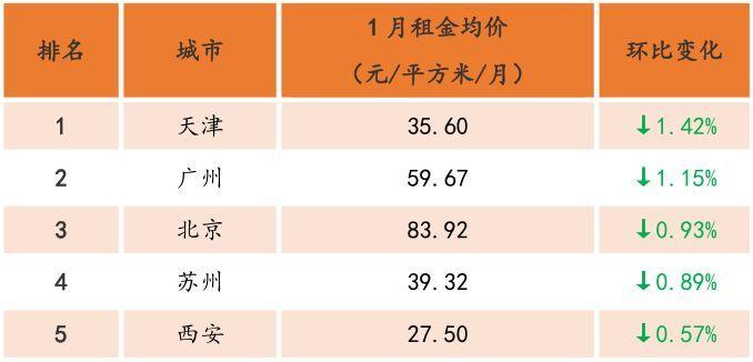 2月20城租金均价环比上涨,二线城市回暖明显