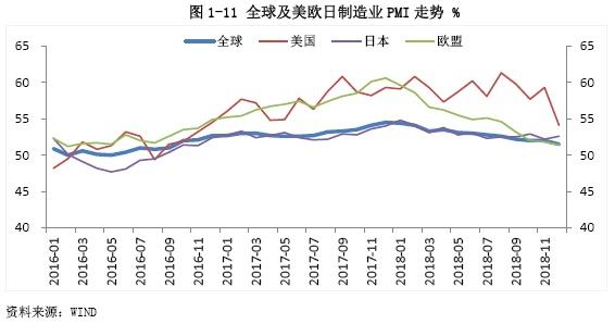 2019年宏观经济运行_2018年宏观经济运行分析与2019年展望