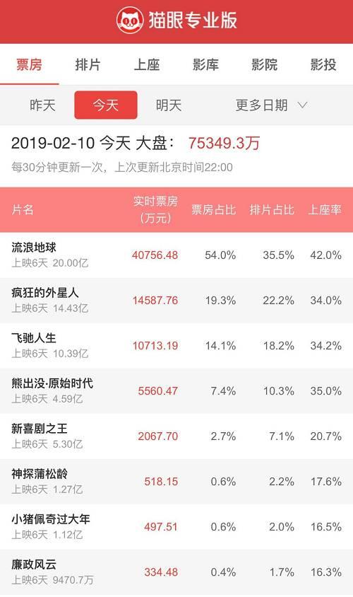 据统计,2019年春节档总票房较去年同期出现增长,但观影人次却出现同比下降,与此同时,平均票价同比上升。