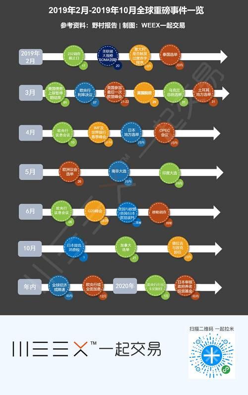 安全带请系好!一张图看懂未来9个月的28大风险事件