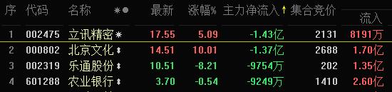 北京文化出款爆品的能力虽强,但就像光线传媒总裁王长田曾说过,不主张看某个项目(电影)的表面得失来决定是否买股票。