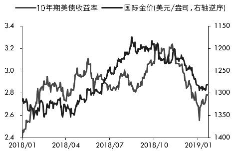 图为美债利率和黄金价格走势对比