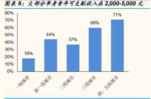 中国单身人口已超2亿,今天你被催了吗?