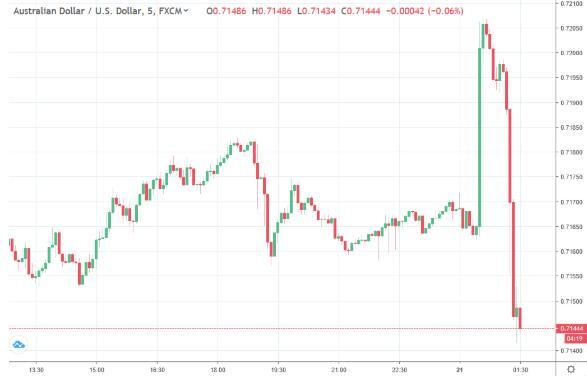 疯狂!狂飙逾40点后重挫60余点——澳元今早怎么了?