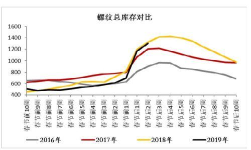 热卷方面,从2011年-2018年间的热卷社会库存累积情况来看,平均累计周期约60天,日均累积幅度0.58%,目前日均累积幅度提升到1%,压力继续增加。但相较螺纹来讲,库存增速还是稍低些,2月是板材旺季,目前产存结构性较螺纹要好,短期呈现卷强螺弱格局。