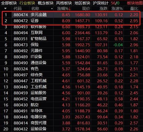 券商股涨停潮。又有13只券商股涨停。