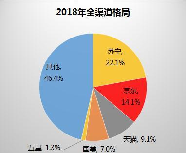 2018全年家电销售8104亿 苏宁占比22.1%居第一