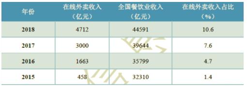 中国共享经济参与人数达7.6亿外卖收入占餐饮业10.6%
