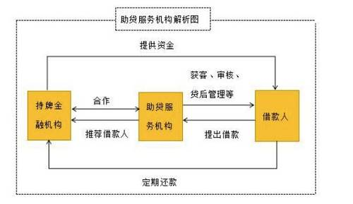 从助贷的产业流程来看,中介的角色分为三类:1)贷前:情报攻略中介、2)贷中:资质包装中介、3)贷后:销赃套现中介。