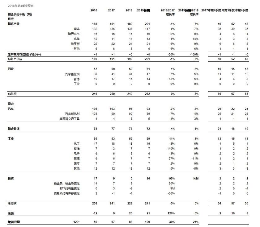 WPIC:2019年全球铂金需求预计增长5%
