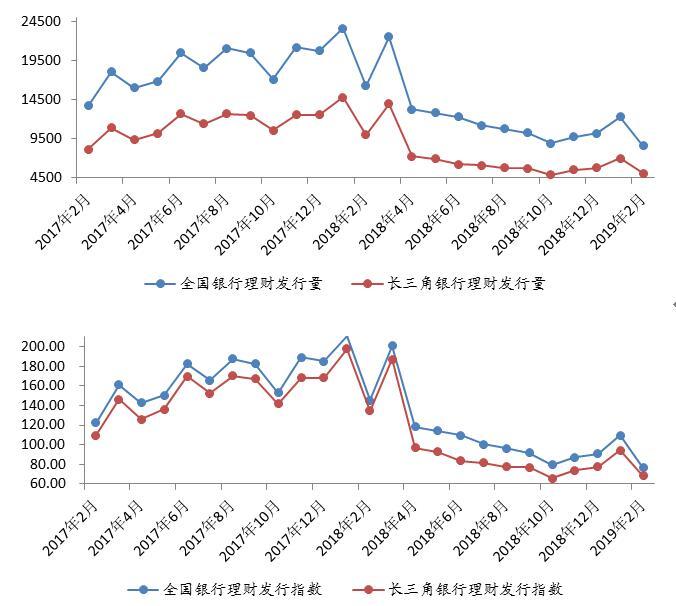 长三角银行理财收益跌幅趋缓 净值转型提速