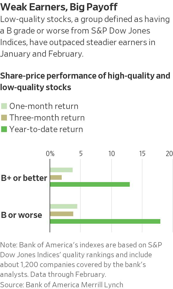 投资者竞相追逐高风险股票意味着什么?